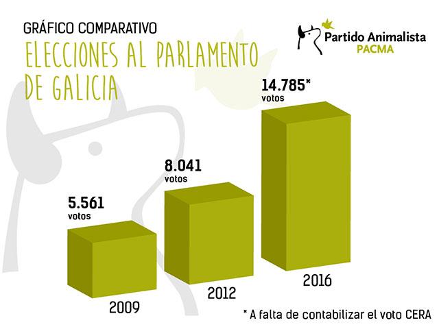 PACMA resultados parlamento gallego