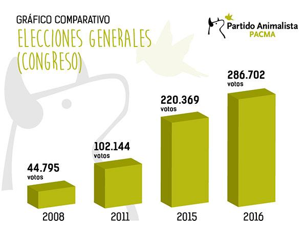 Resultados PACMA Congreso