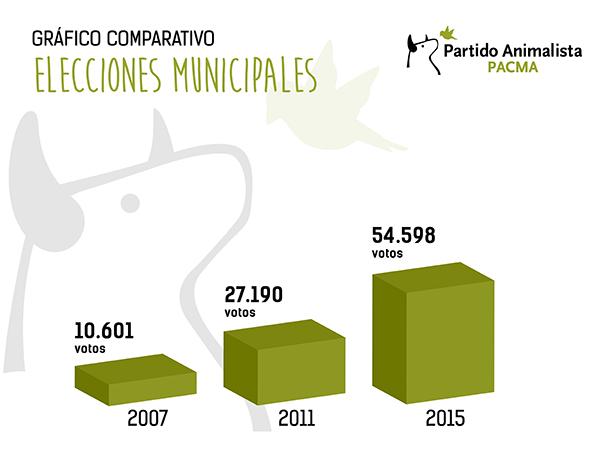 Resultados electorales municipales